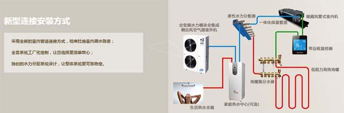全新的室内管道连接方式,彻底杜绝室内漏水隐患; 全套系统工厂化定制,让您选择更简单放心; 独创的水力分配系统设计,让整体系统更可靠稳定。